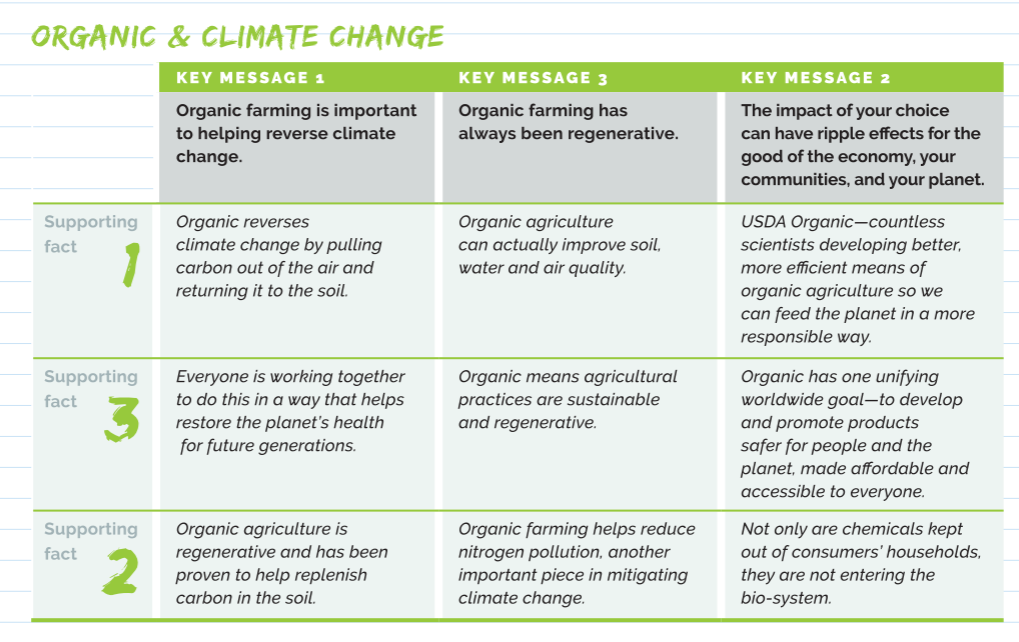 Engaging Organic Shoppers in a Climate Conversation
