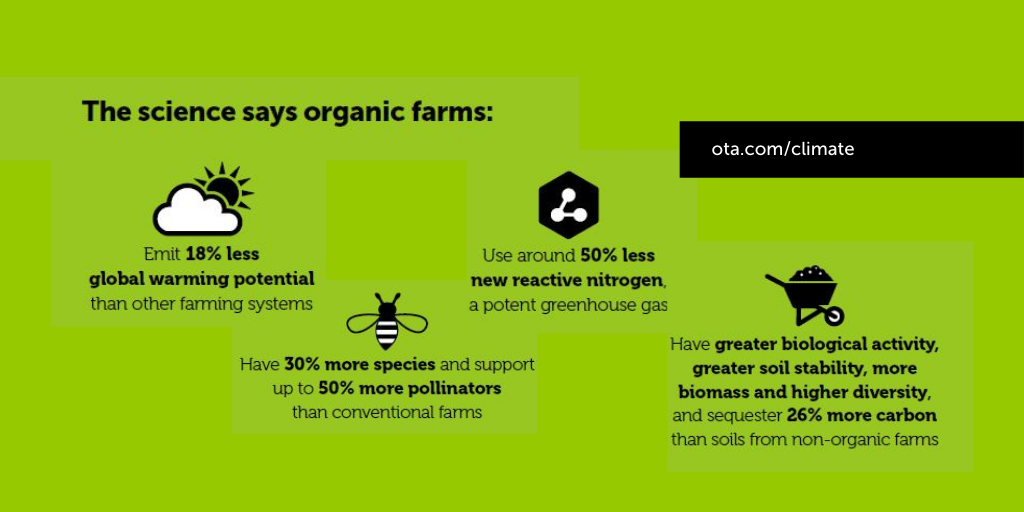 Advancing organic to mitigate climate change