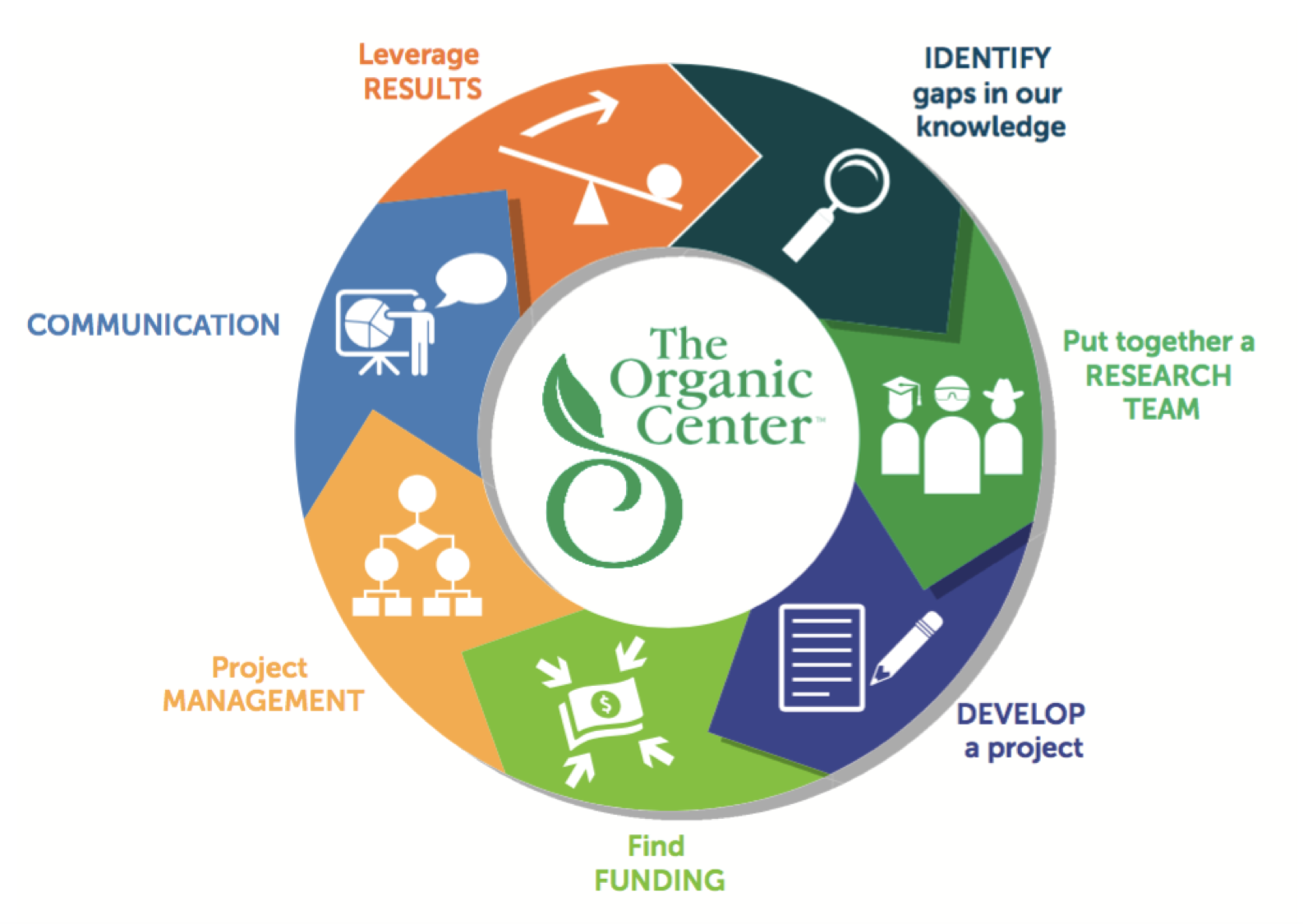 Harnessing the Power of Industry, Scientists and the Public to Advance Organic Through Research