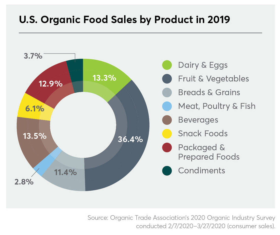 Importance of organic continues to rise, as sales hit $55.1 billion